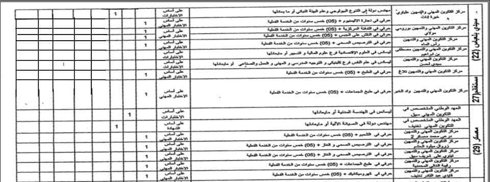 إعلان مسابقة توظيف بمعهد التكوين و التعليم المهنيين سنحضري عبد الحفيظ ولاية سيدي بلعباس جويلية 2017