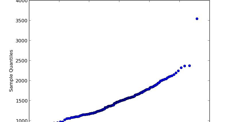 Generate Q-Q plot using Python (Install StatsModels Ubuntu