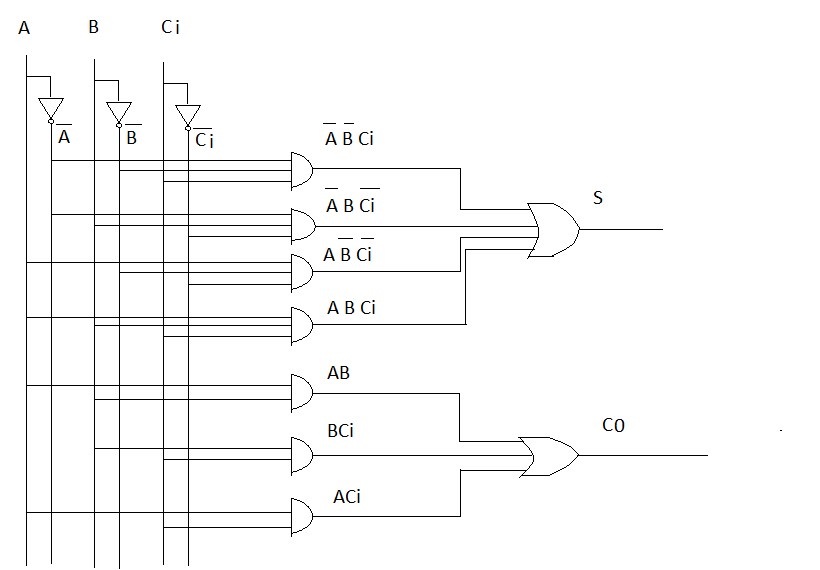 Full adder representation by using the basic logical gates