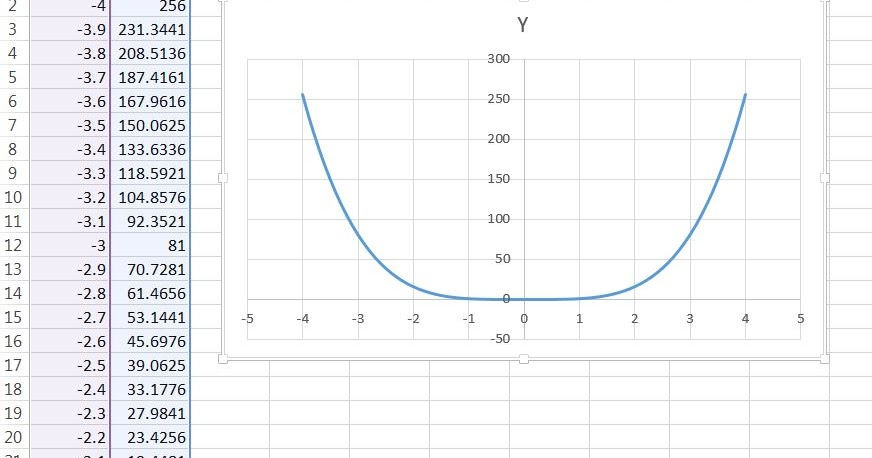 Advanced Graphs Using Excel : plotting an equation in excel