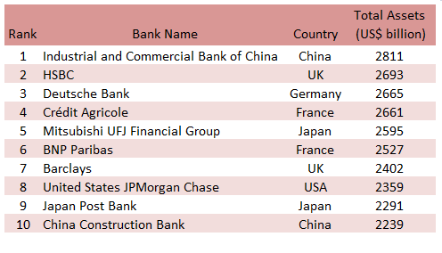Table Below Shown The List Of 10 Largest Banks In World As At 31 December 2017 These Are Involved International Commerce On A Global Scale