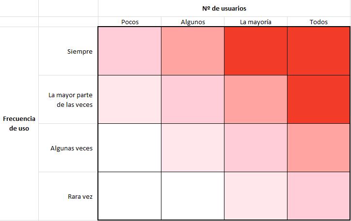 Matriz de cuadrados. En el eje vertical la frecuencia de uso: siempre, la mayor parte de las veces, algunas veces, rara vez. En el eje horizontal el número de usuarios: pocos, algunos, la mayoría y todos. A medida que nos acercamos al cuadrado superior derecho el color de las celdas es más rojo.