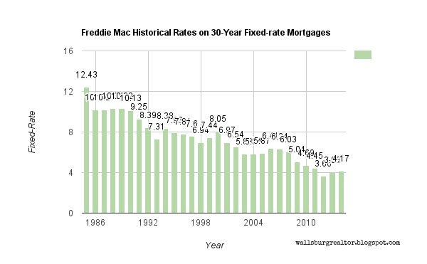 Freddie Mac Historical Rates on 30-Year Fixed-rate Mortgages - The Fixed-rate on 30-year mortgages in 1986 was 12.43% as apposed to 4.17% in 2014