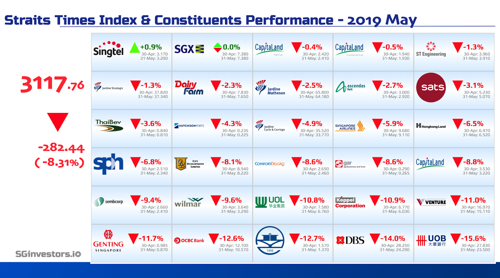 Performance of Straits Times Index (STI) Constituents in May 2019