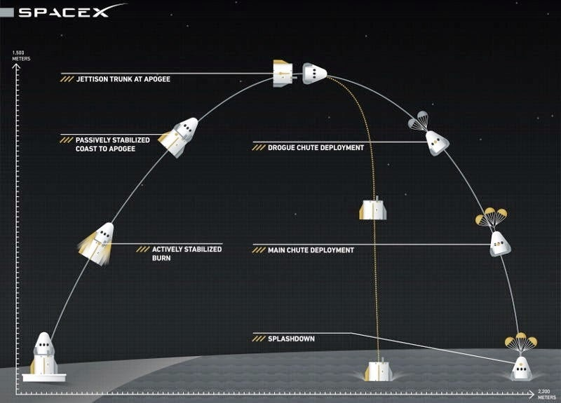 SpaceX Crew Dragon Test Flight Diagram