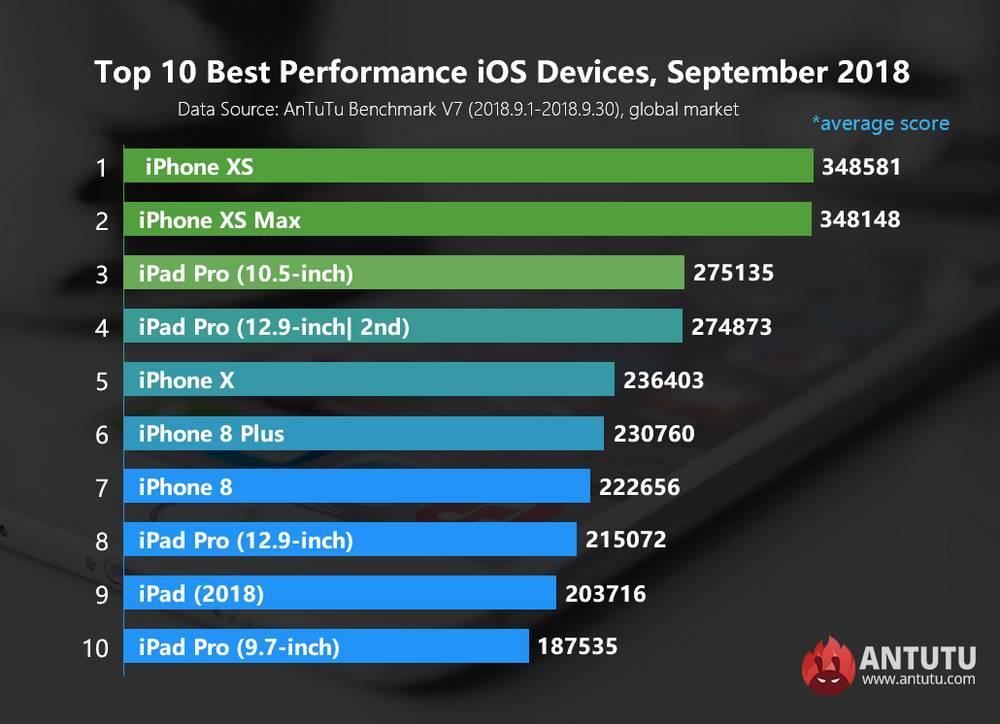 Daftar Perangkat Apple dengan Performa Terbaik versi Antutu (antutu.com)