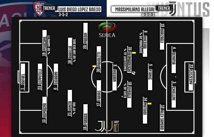 Serie A 2017/18 / 20. kolo / Cagliari - Juventus 0:1 (0:0)