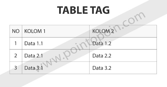 Tag Pada HTML Part 9 : Table Tag