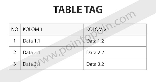 Pointopoin: Tag Pada HTML Part 9 : Table Tag