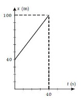 Rumus serta Contoh Soal Kelajuan dan Kecepatan Rata-Rata Maupun Sesaat