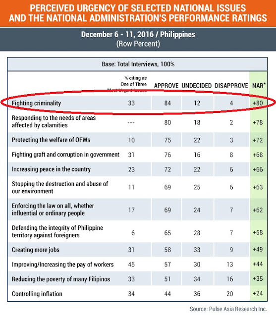 Pulse Asia Survey! Duterte Admin's Fight Against Criminality Still Scores High Approval Rating Among Filipinos At 84%