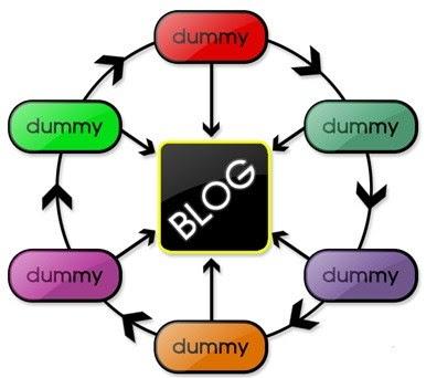 membuat blog dummy dan blog zombie