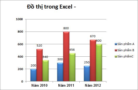 Biểu đồ hình cột trong Excel