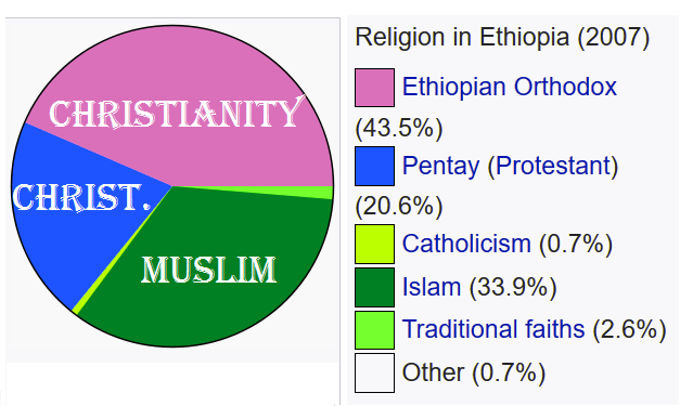 heritage of christianity in ethiopia theology religion essay Criticism of christianity has a long history stretching back to the initial formation of the religion during the roman empirecritics have attacked opinion can systematic theology become 'pastoral' again, and pastoral theology 'theological' sarah coakley abc religion and ethics 24 jul 2017.