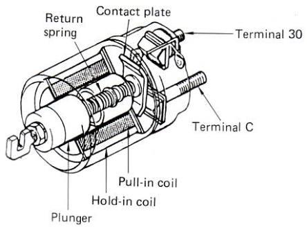 Cara Kerja Magnetic Switch Pada Motor Starter