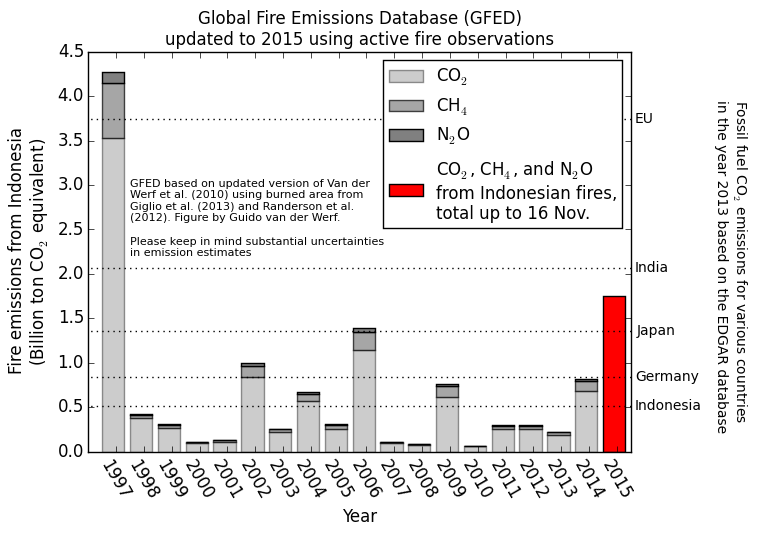 Global Fire Emissions Data - Source: Guido van der Werf - http://www.globalfiredata.org/updates.html