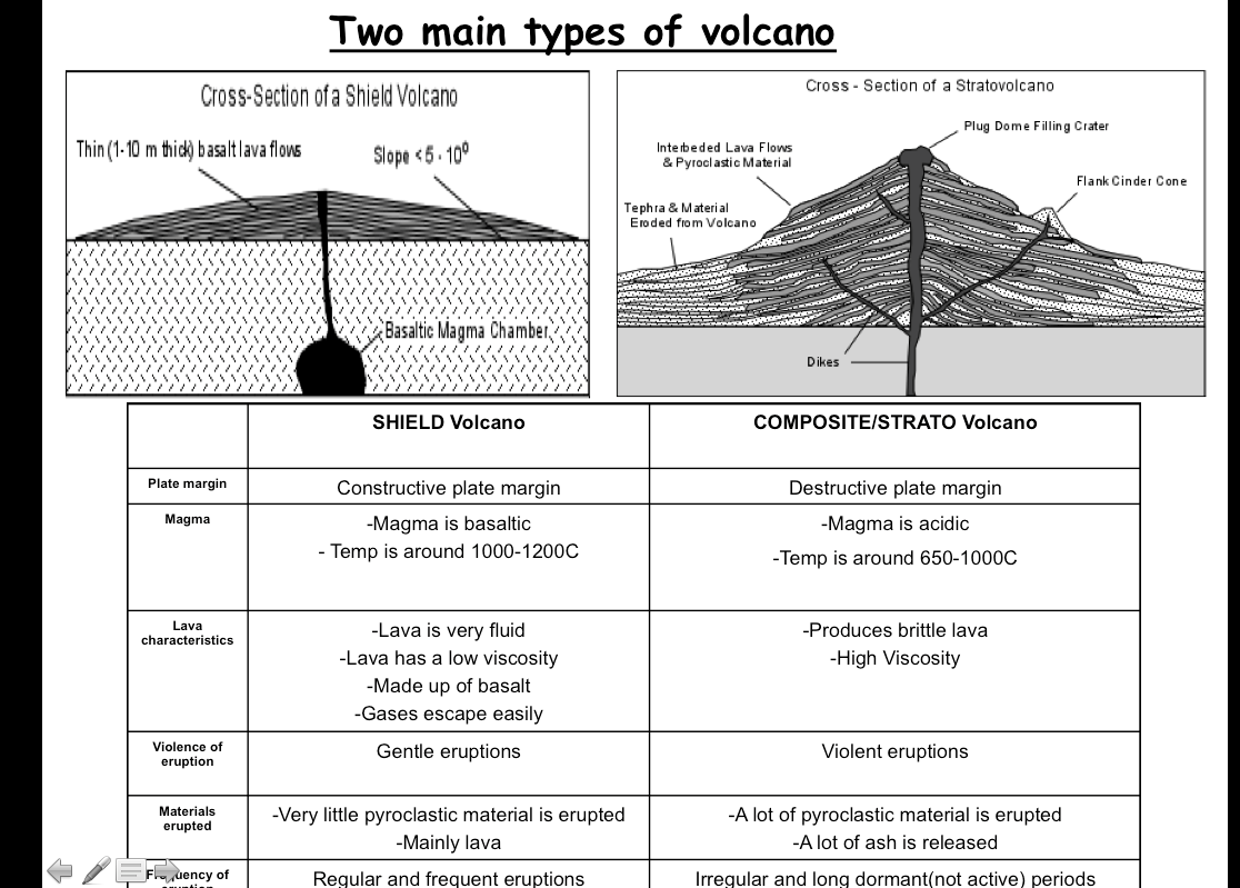 Composite Volcano Diagram John Deere Parts Kenneth 39s Geography Blog And Shield Volcanoes Table