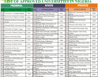 Check-Out The Official List of Approved Universities In Nigeria