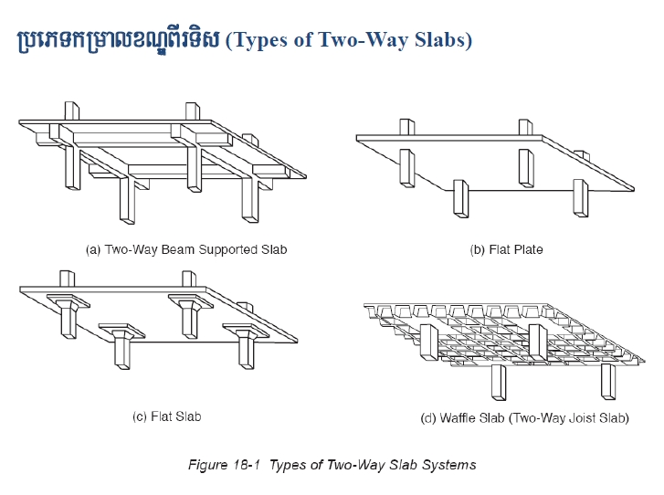Two Way Slabs Design Civil Engineering