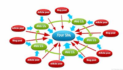 tecnicas para generar trafico a sitio web