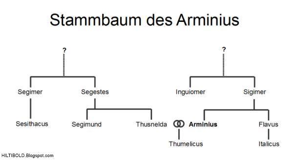 Arminius der Cherusker - Stammbaum