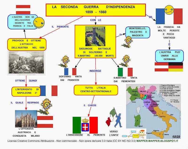 Mappa Concettuale Seconda Guerra Dindipendenza Scuolissimacom