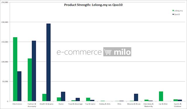 Product Strength: Lelong.my vs Qoo10