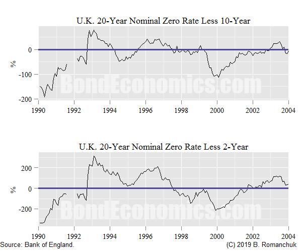 Chart: U.K. Zero Slopes