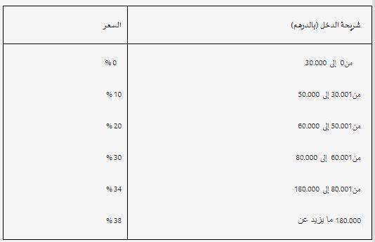 هذه هي نسب الضريبة على الدخل حسب مدخولك السنوي | جدول يبين النسب بالدرهم