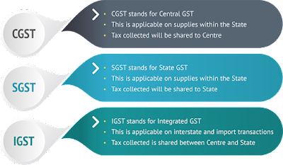 How is GST Different from Current Tax Structure?