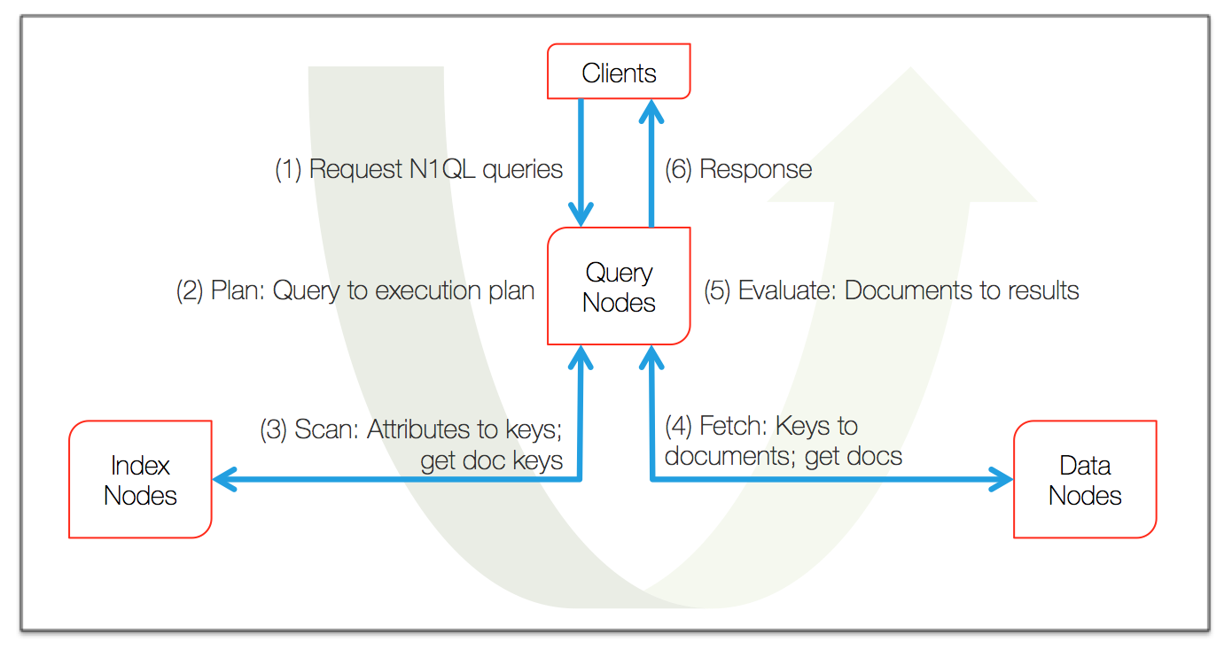 SQL for Documents: Brief introduction to query planning