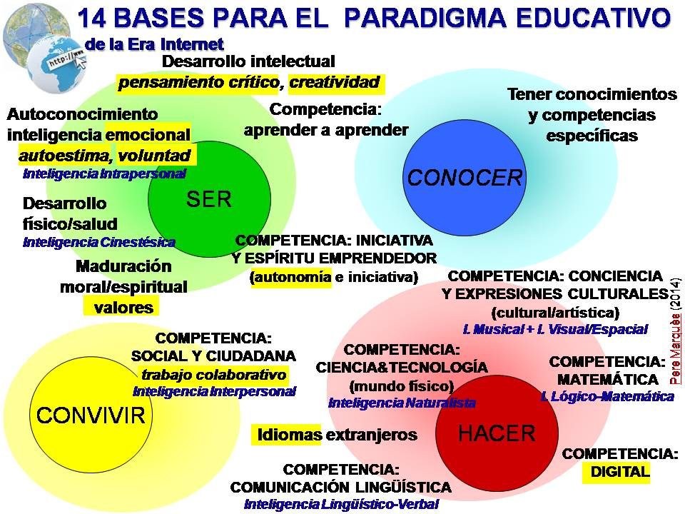 Aprendizajes Por Proyectos Educacion Y Tic   newhairstylesformen2014