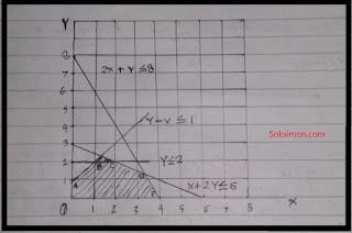 Contoh Metode Penyelesaian Masalah (Grafik) dengan Linier Programming