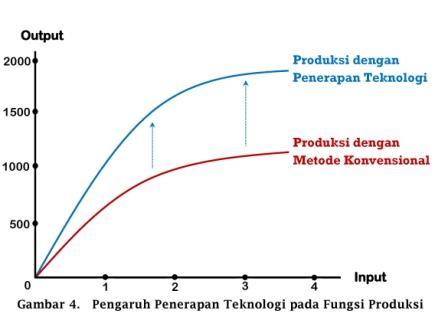 Pengaruh Penerapan Teknologi pada Fungsi Produksi - www.ajarekonomi.com