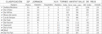 original mejor calificado variedades anchas precio razonable Blog Oficial Campionat Amistat: Resultados y clasificación