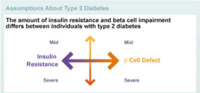 Why are most cells You choose to have the type 2 diabetes