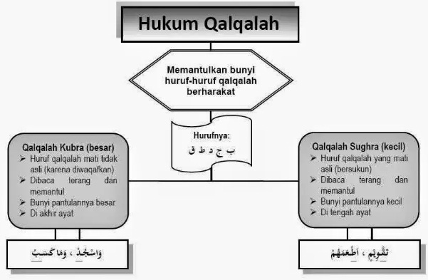 Pengertian, Cara Membaca dan Contoh Qalqalah Sugra dan Kubra