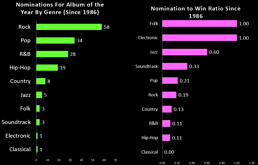Bens big blog by the numbers a breakdown of every grammys album rock has dominated the winners list since 1986 surprisingly jazz and folk have both out performed hip hop and although rb also won more often than malvernweather Choice Image