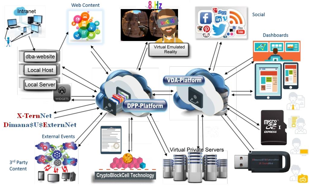 DPP-Platform deploys VPN access via local server hosted code-covered applications