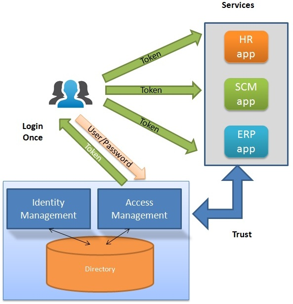 Security And Identity Management : Identity And Access