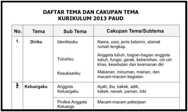 File Pendidikan Kumpulan Tema dan Sub Tema Semester 2 PAUD (TK KB TPA)