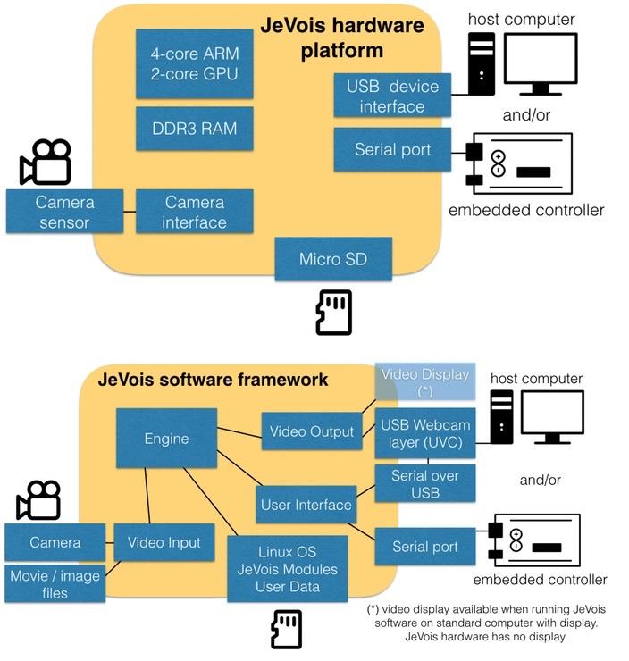 RPiBlog: JeVois: Open-Source Quad-Core Smart Machine Vision
