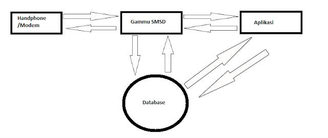 Aplikasi Kirim SMS dengan PHP dan Gammu