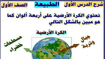 ملخص درس الطبيعة في اللغة العربية في 4 ورقات فقط للصف الاول الابتدائي ترم تاني