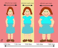 संतुलित भोजन एवं हरी सब्जियों और फलों आदि के सेवन से वजन का वृद्धि होना