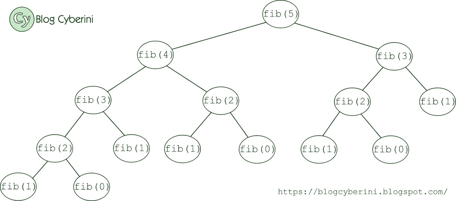 Árvore de recursão Fibonacci