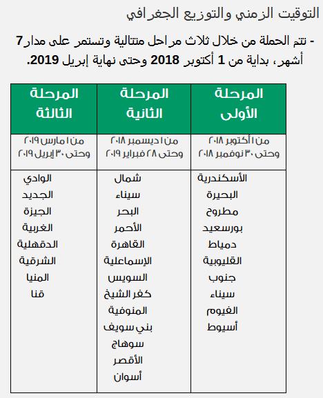 مواعيد حملات كل محافظة