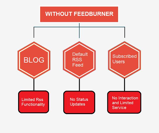 How To Use Feedburner For SEO 1