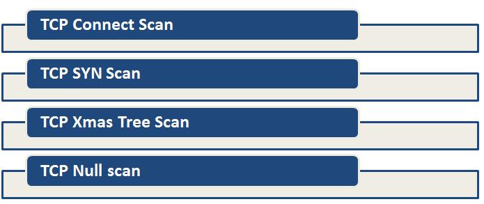 Técnicas de exploración - TCP Port Scanning