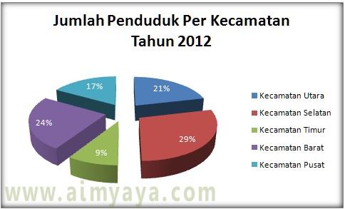 STATISTIK: Bagian I : Statistika Deskriptif I (Pendahuluan)